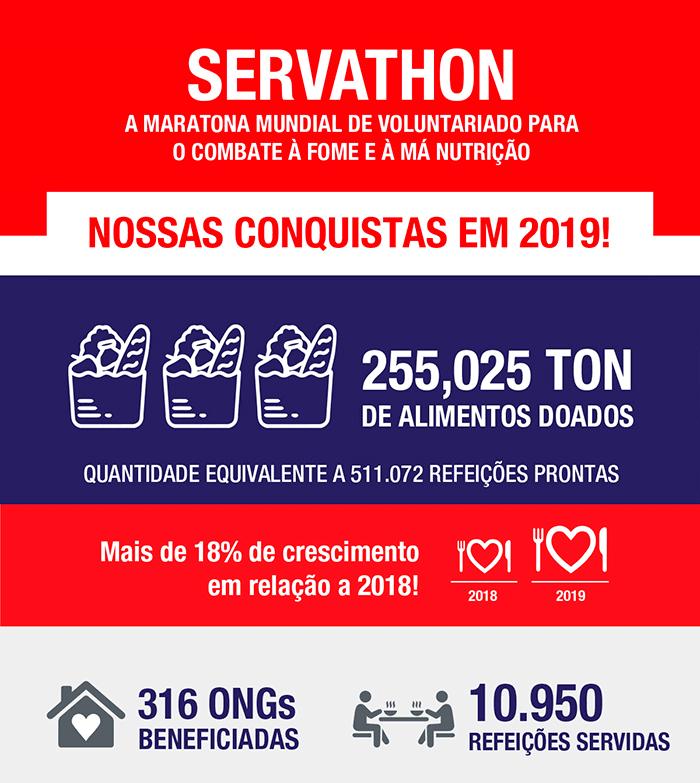 Confira os resultados do Servathon em 2019