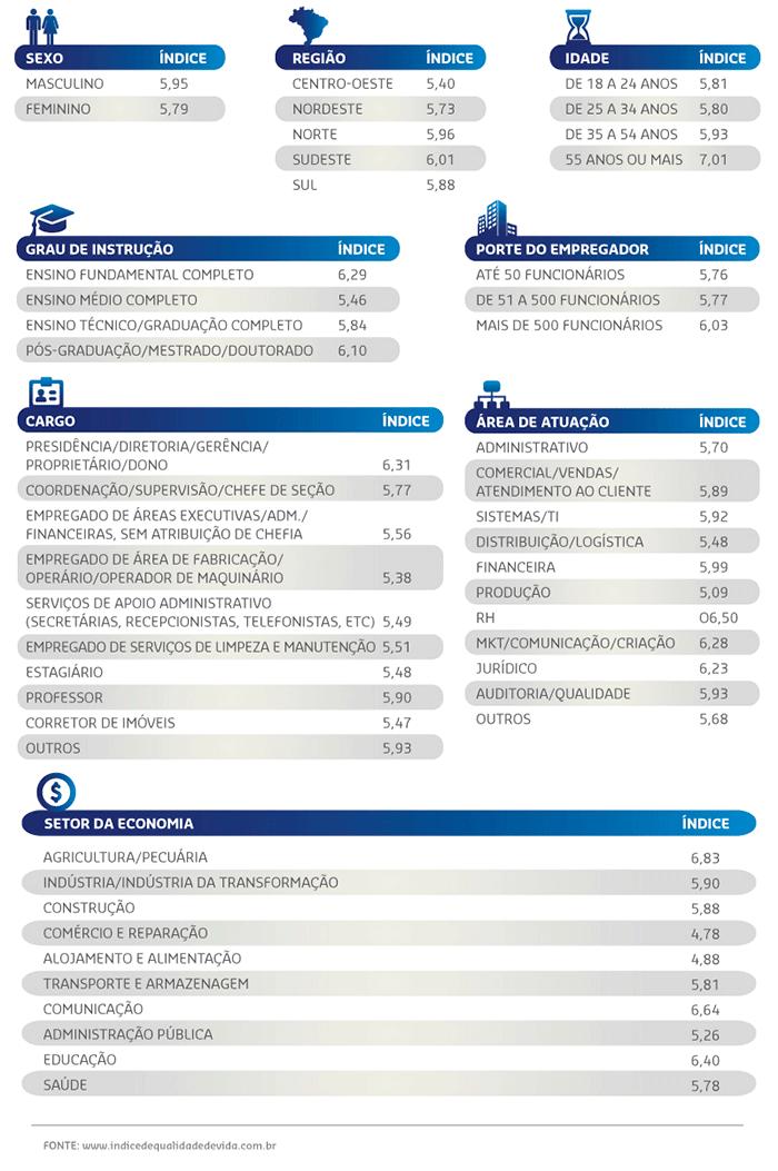 Infográfico índice de qualidade de vida de abril