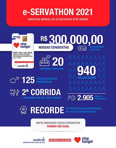 Maratona de combate à fome arrecada 300 mil reais
