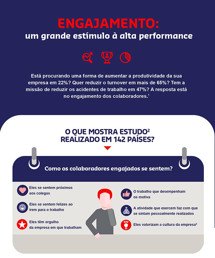 Como o engajamento da equipe afeta as empresas