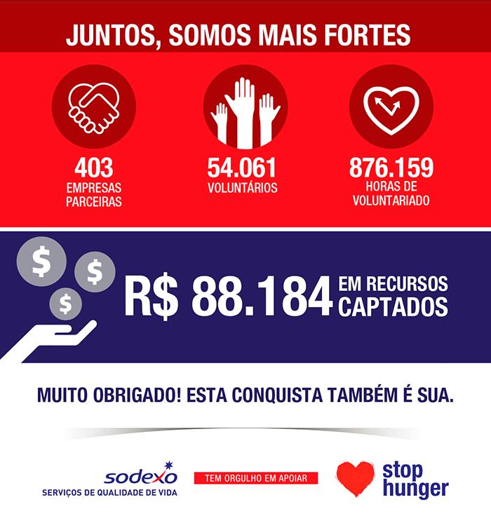 Maratona de combate à fome arrecadou mais de 255 toneladas de alimentos