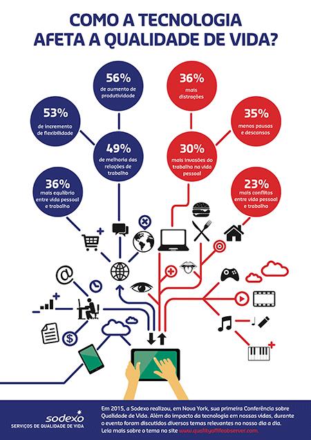 Infográfico qualidade de vida x tecnologia