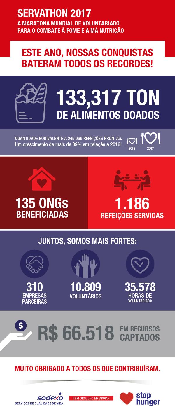 Maratona Servathon contra a fome - edição 2017