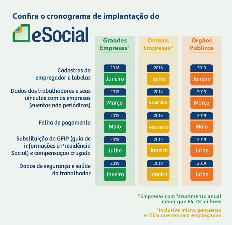 Calendário 2018 do eSocial para empresas e PMEs