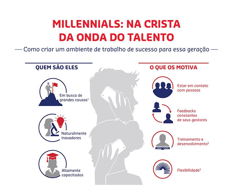 Workplace Trends 2017 - O que move os millennials?