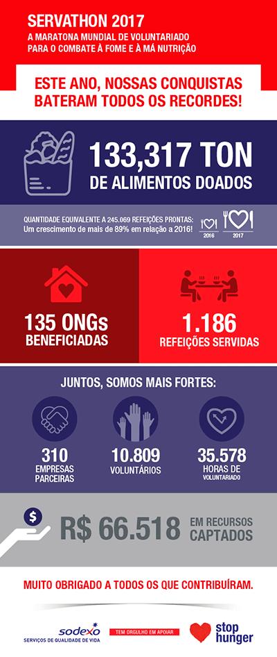 Resultados Servathon 2017