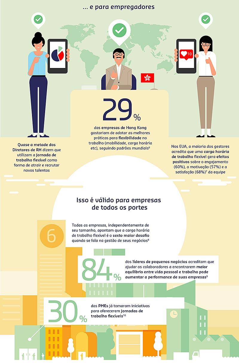Infográfico Equilíbrio Trabalho X Vida Pessoal
